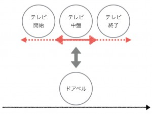 英語の時制