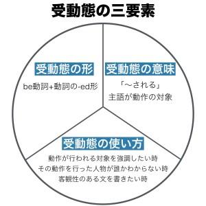 受動態の三要素