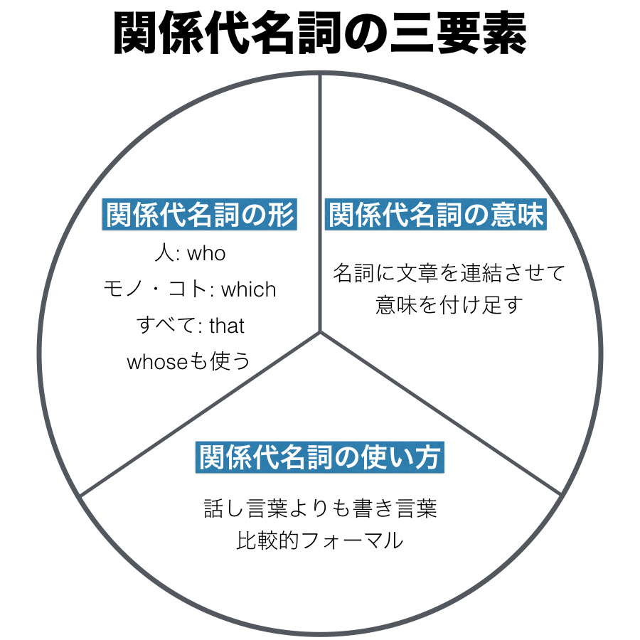 関係代名詞の三要素