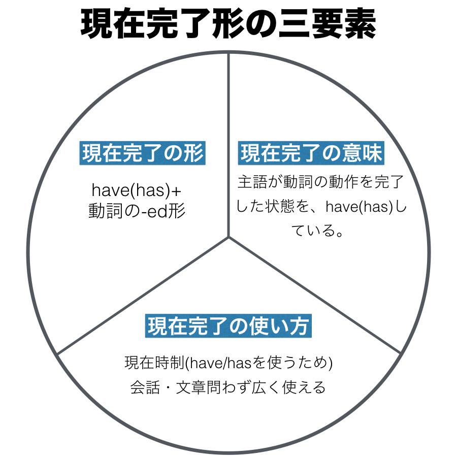 現在完了形の三要素