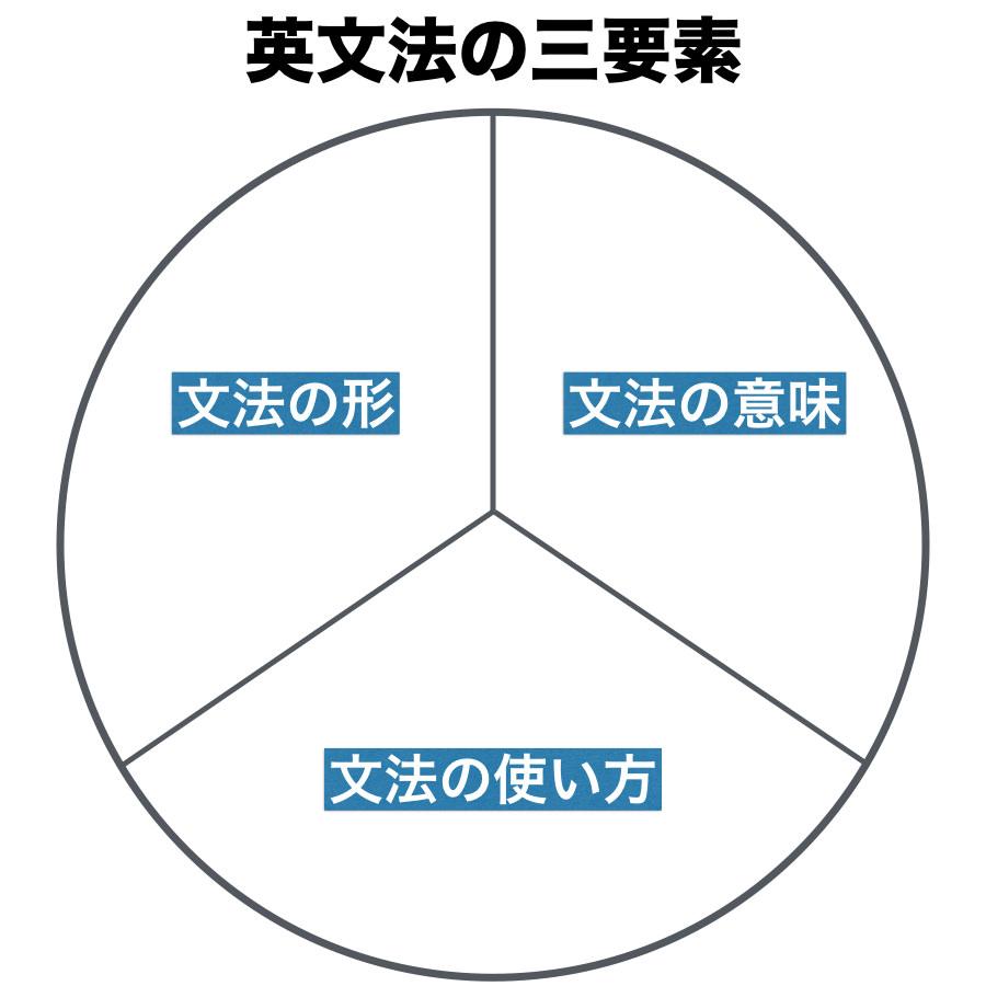 英文法の三要素