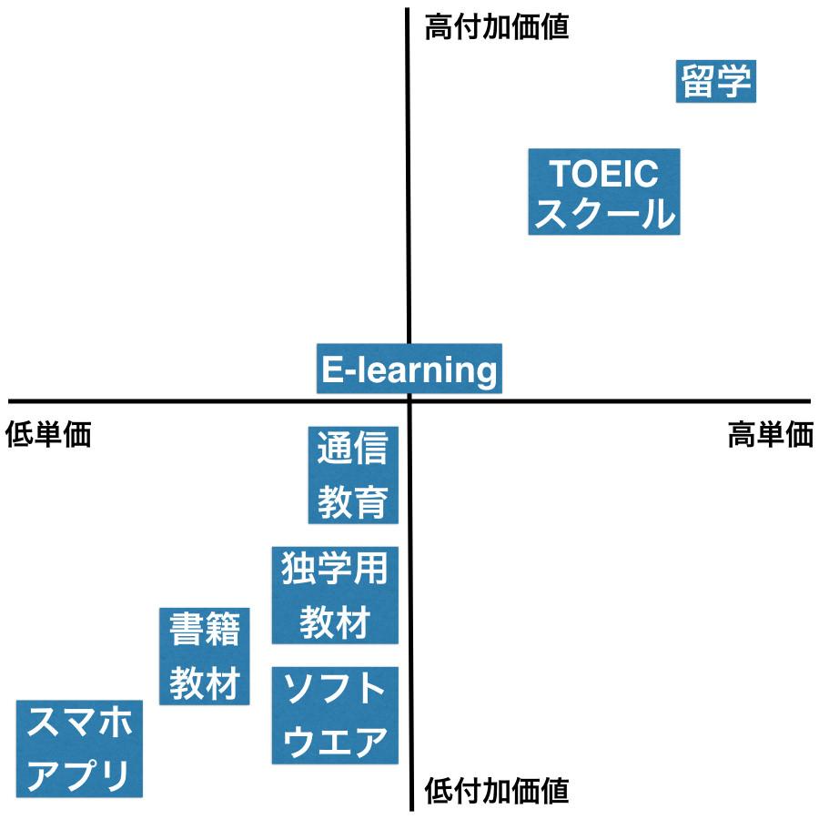 TOEIC学習教材の分類