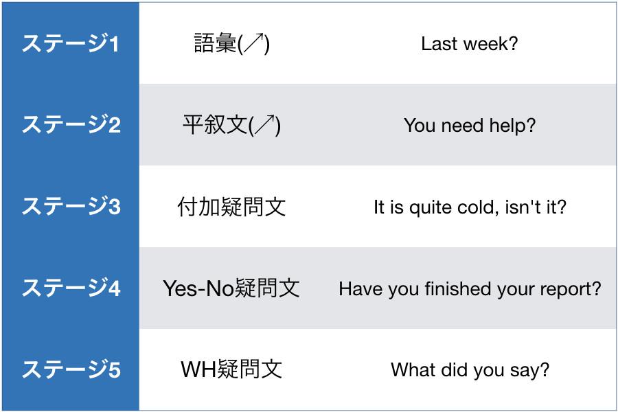 英語の疑問文