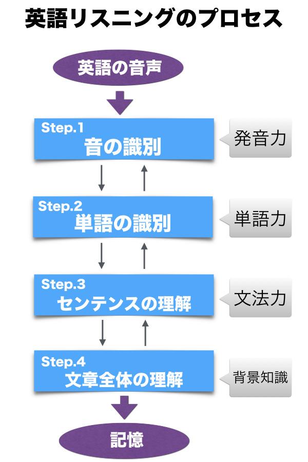 英語リスニングのプロセス