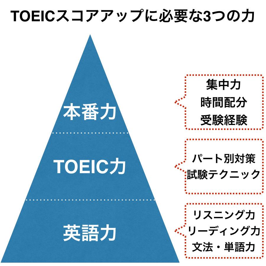 TOEICスコアアップに必要な3つの力
