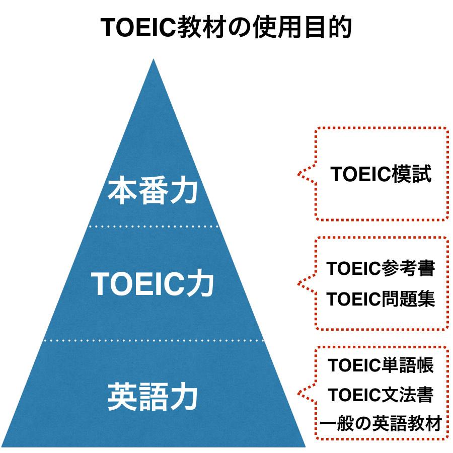 TOEIC教材の使用目的