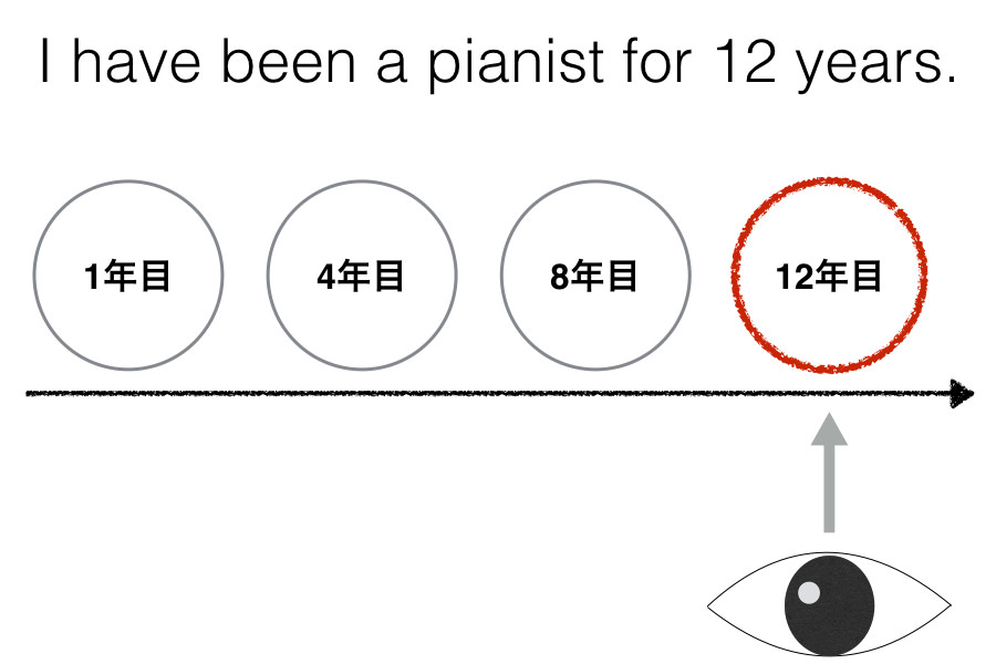 I have been a pianist for 12 years.のイメージ