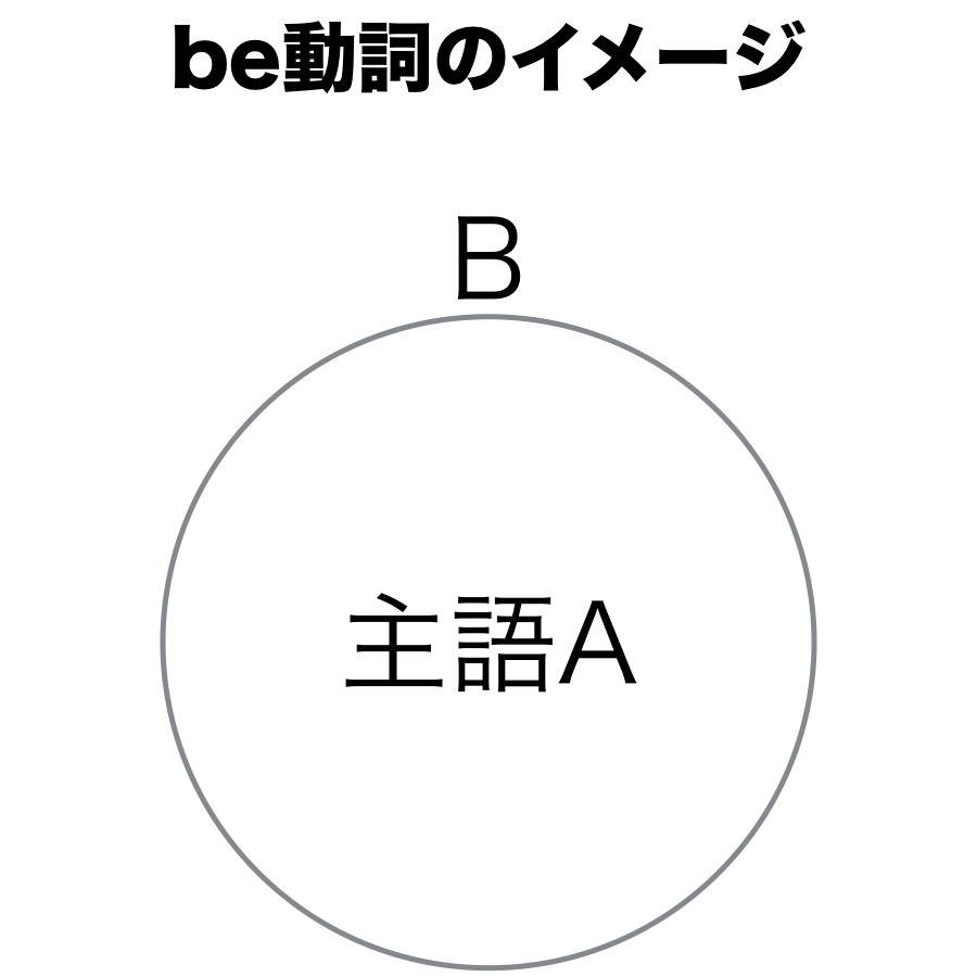 be動詞のイメージ