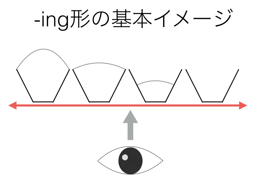 動名詞の基本イメージ