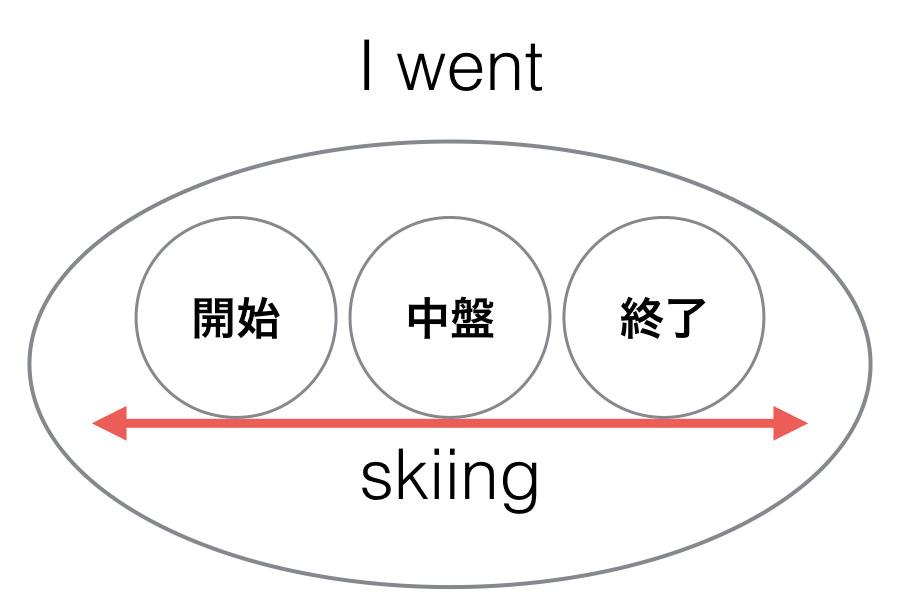動名詞の例文