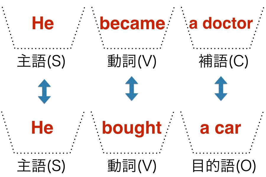 補語と目的語の違い