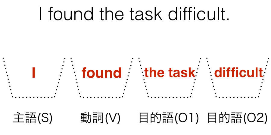 I found the task difficult
