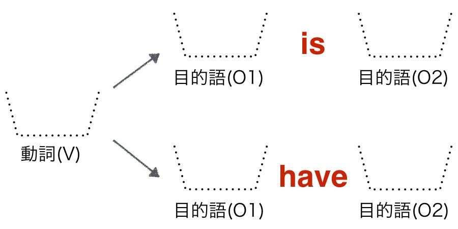 2つの目的語の関係
