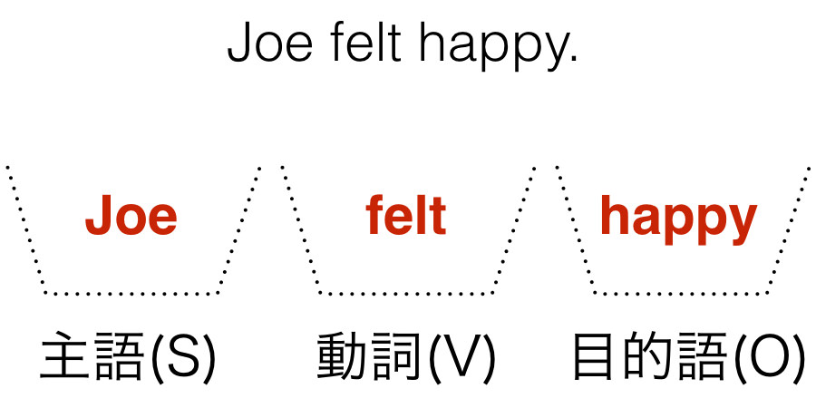 Joe felt happy