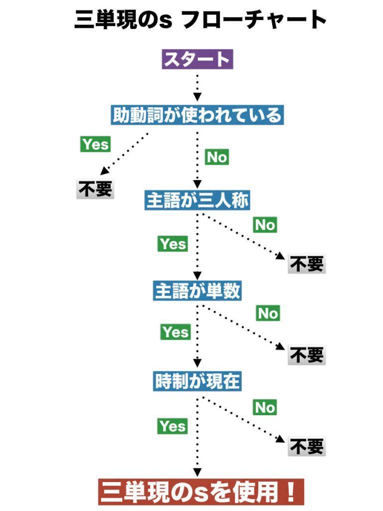 三単現のs使用フローチャート