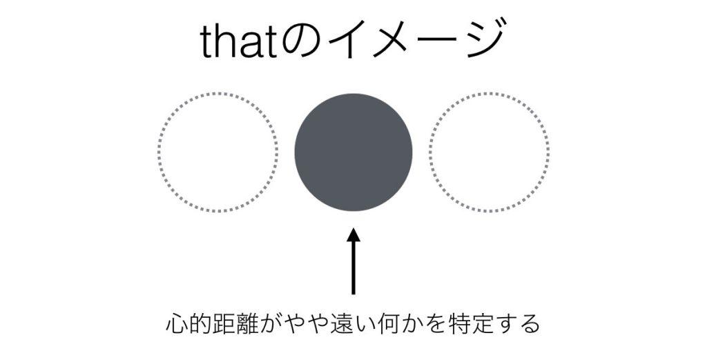 thatのイメージ