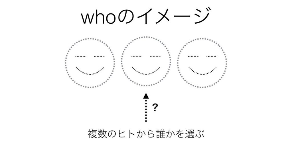 whoのイメージ