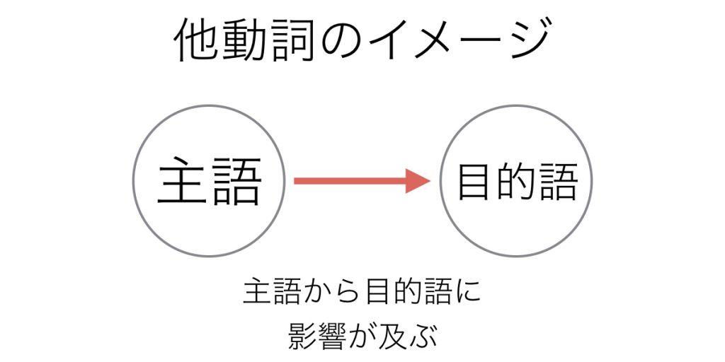 他動詞のイメージ