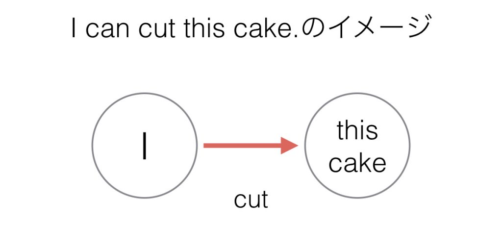 I can cut this cake