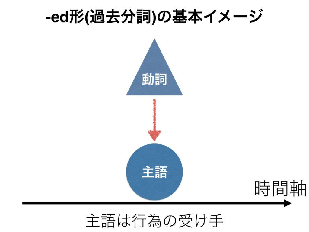 -ed形の基本イメージ