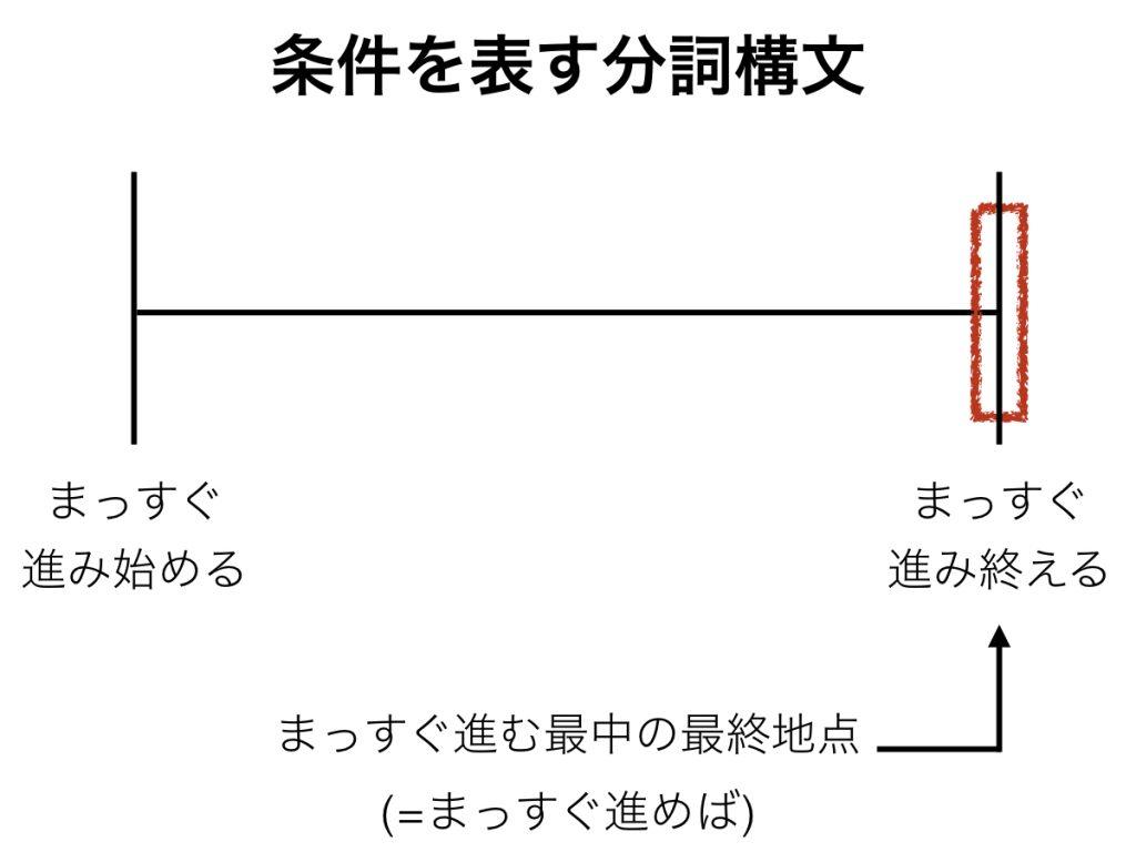 条件を表す分詞構文