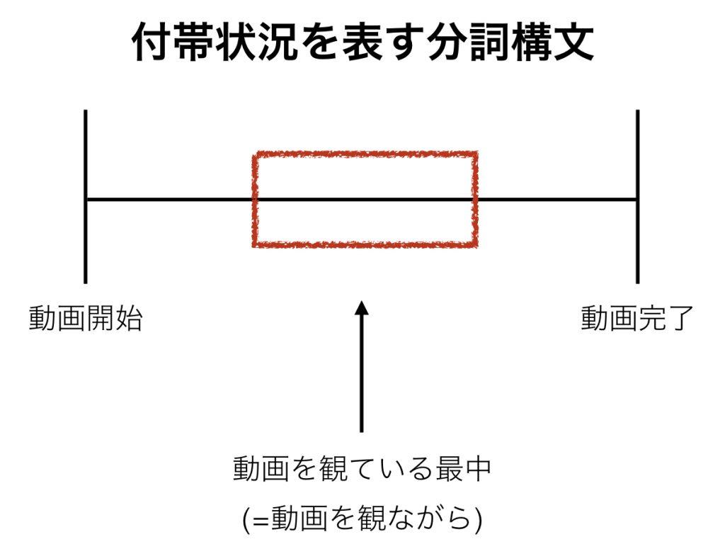 付帯状況を表す分詞構文
