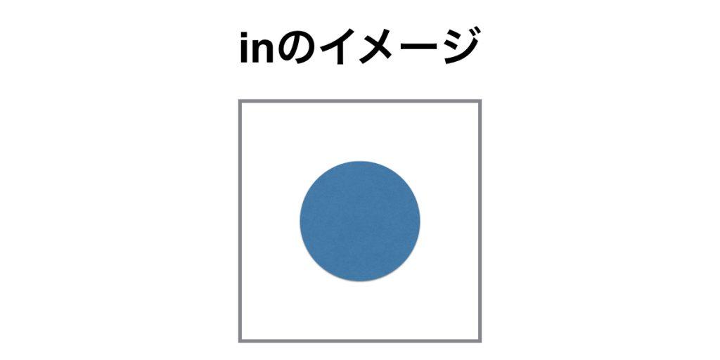 前置詞inのイメージ