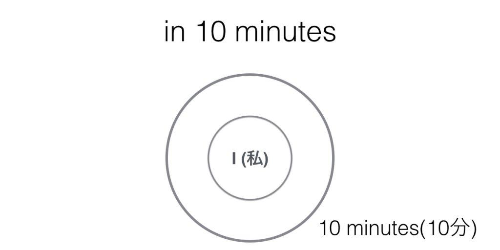 時間を表す前置詞in