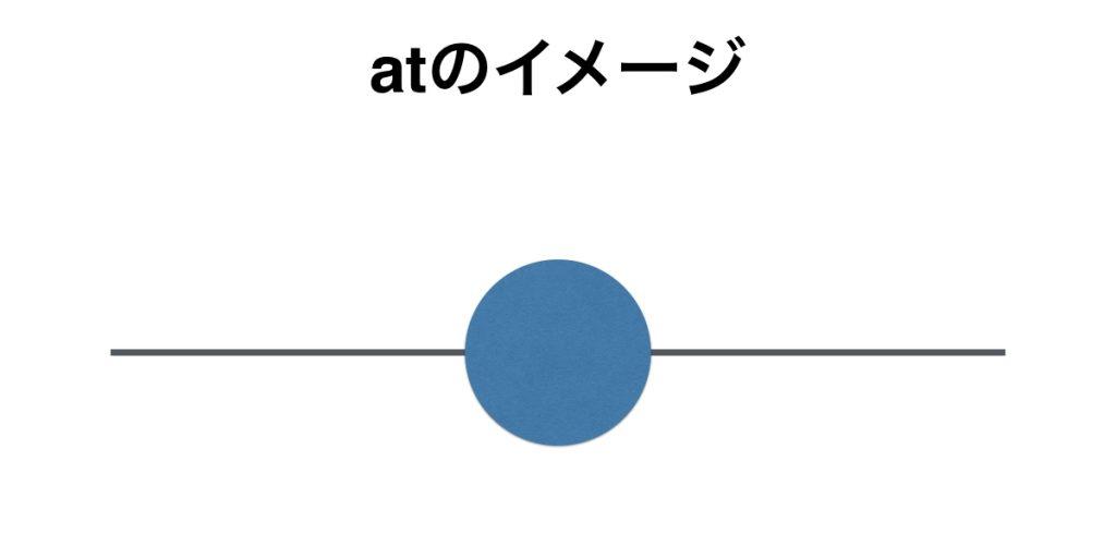 前置詞atのイメージ