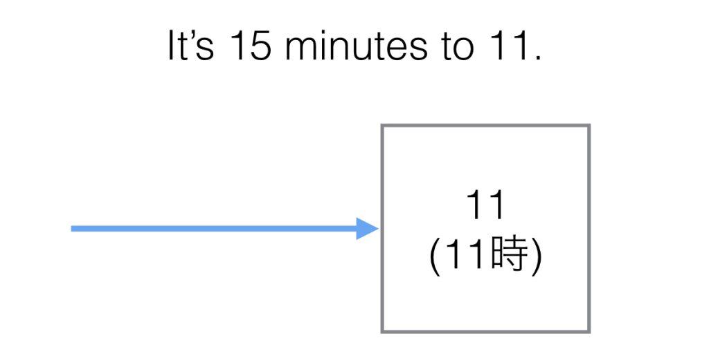 時間を示す前置詞to