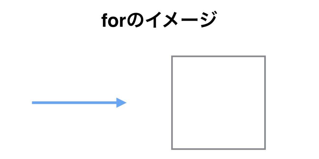 前置詞forの基本イメージ