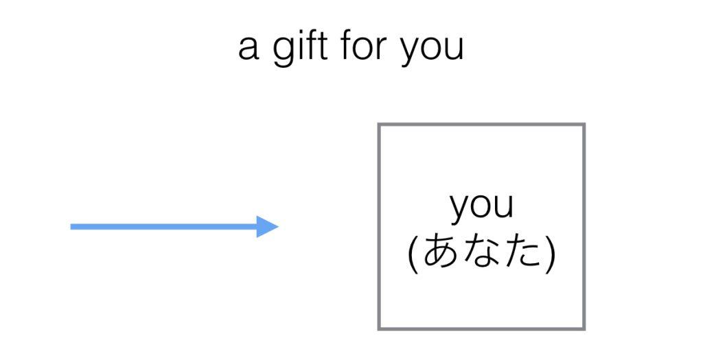 対象の相手を表す前置詞for