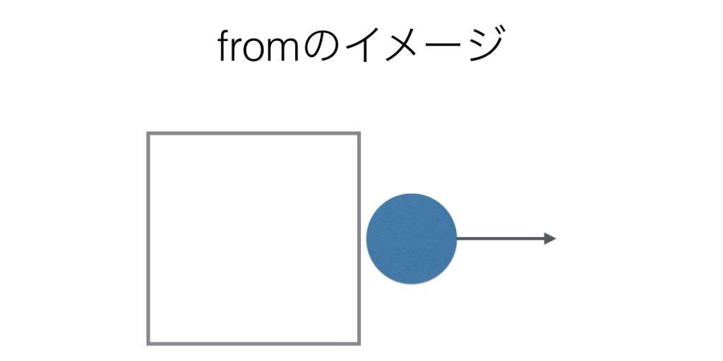 前置詞fromの基本イメージ