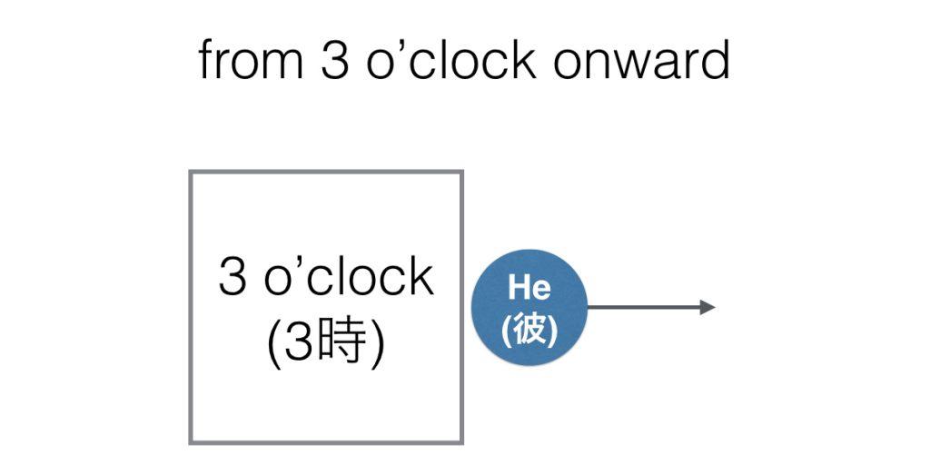 時間的な開始地点を示す前置詞from