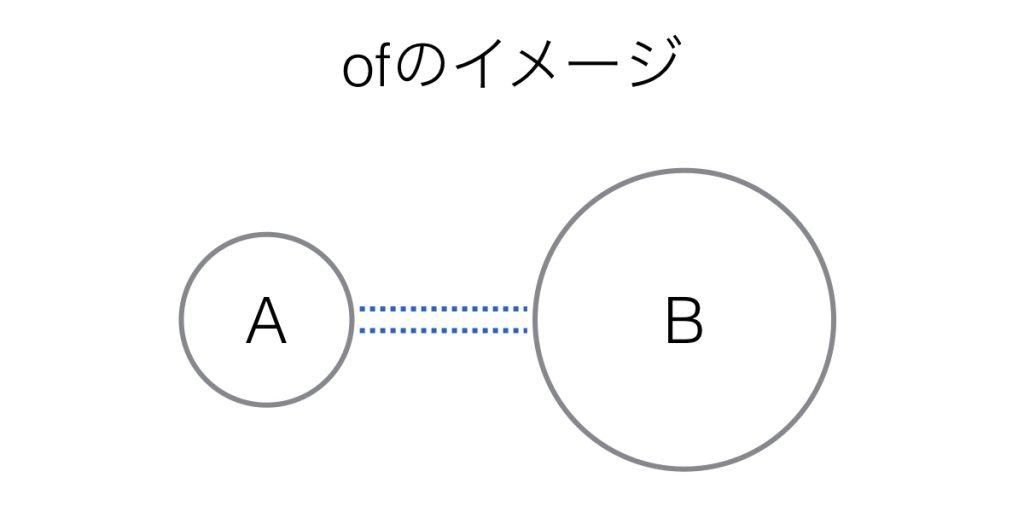 前置詞ofの基本イメージ