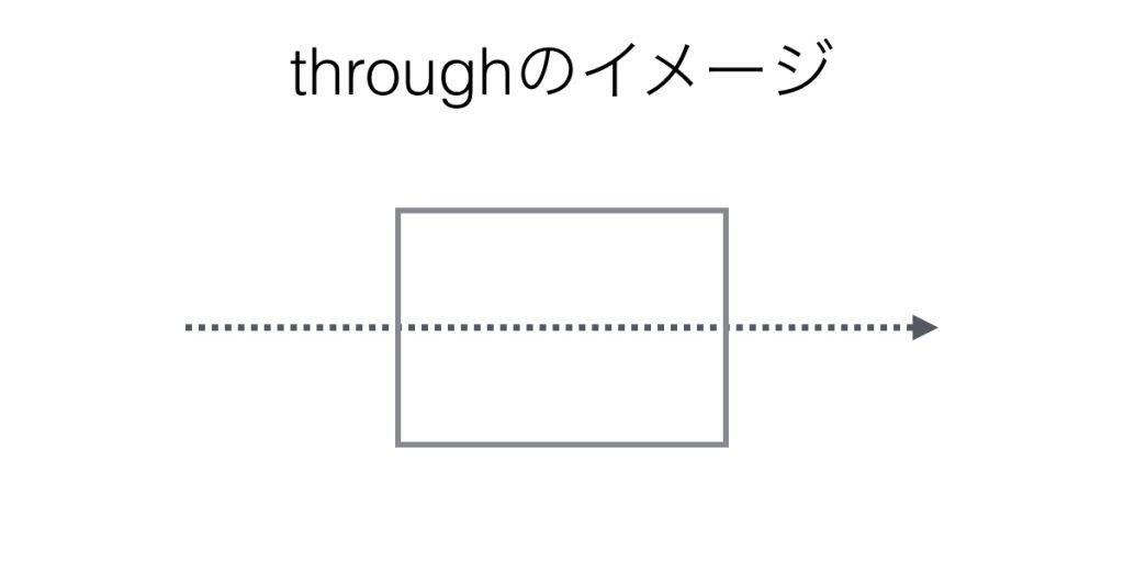 前置詞throughのイメージ