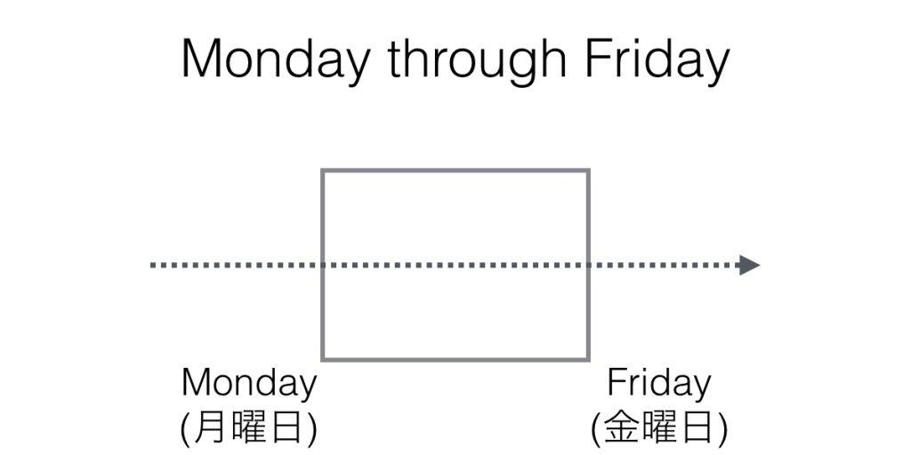 日付・時間と共に使う前置詞through