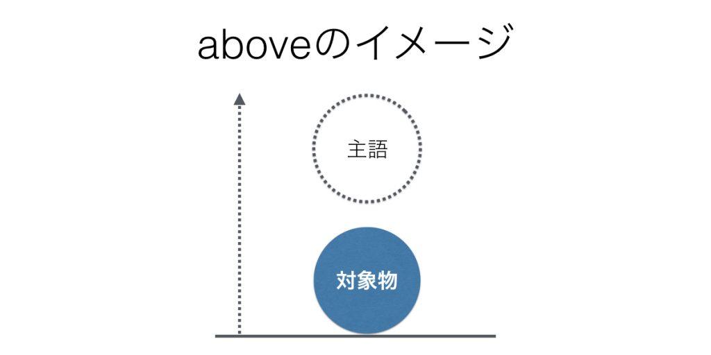 前置詞aboveのイメージ