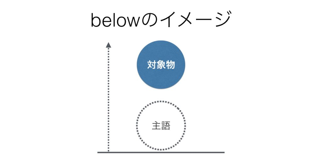 前置詞belowのイメージ
