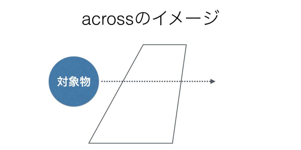 前置詞acrossのイメージ