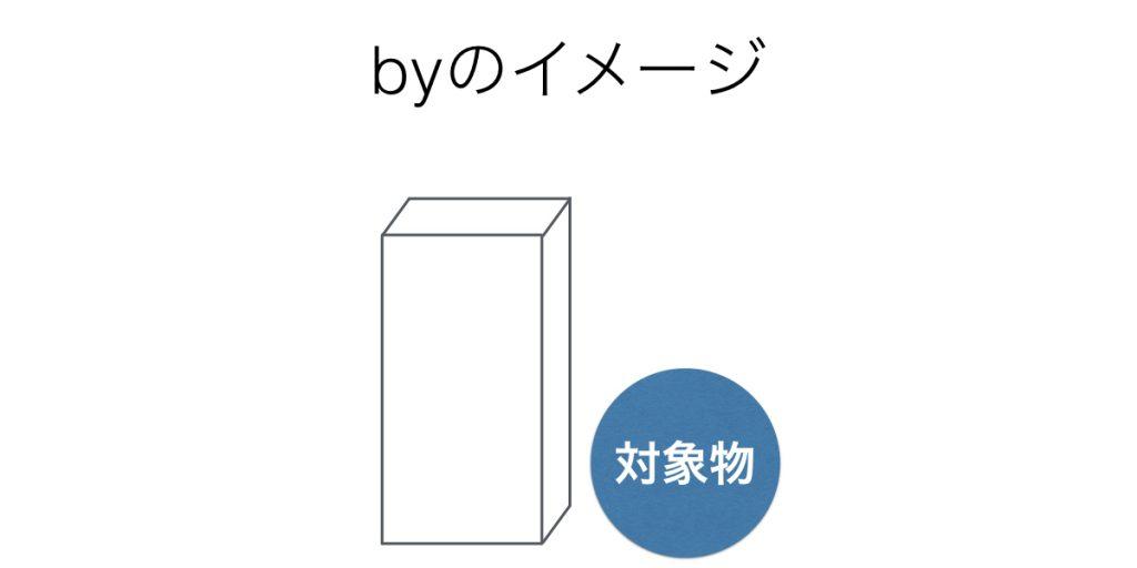 前置詞byのイメージ