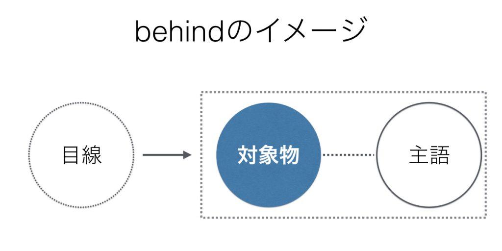 前置詞behindのイメージ