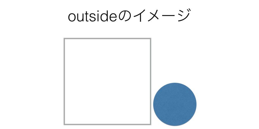 前置詞outsideのイメージ