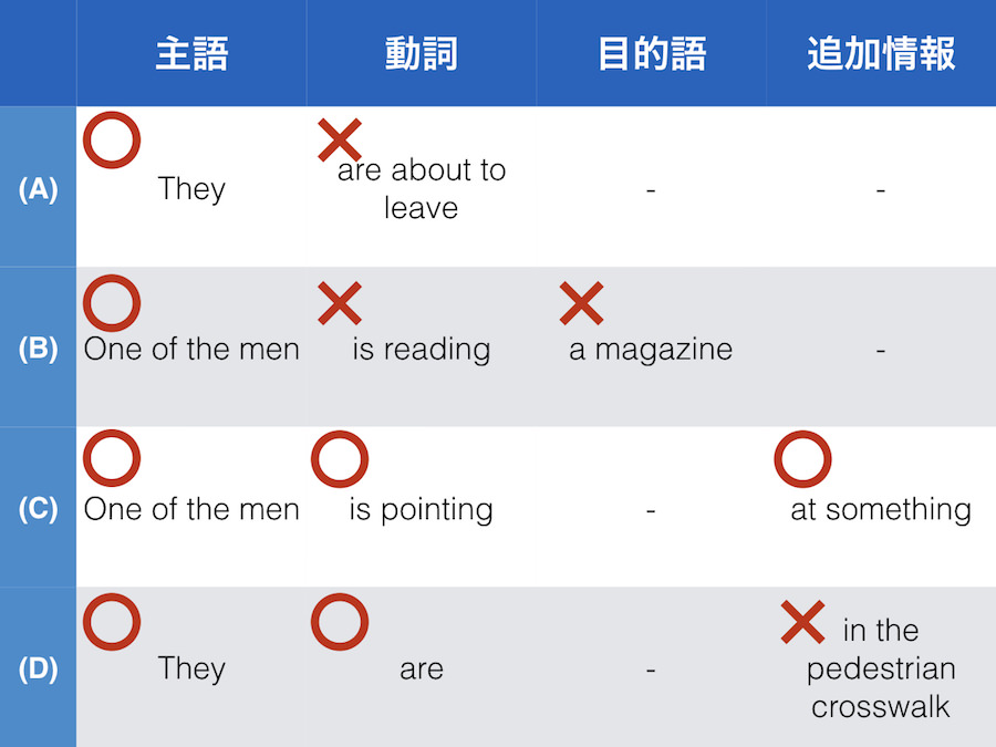 TOEIC Part1 語順