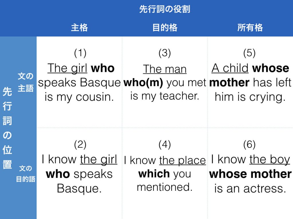 Part5 関係代名詞問題