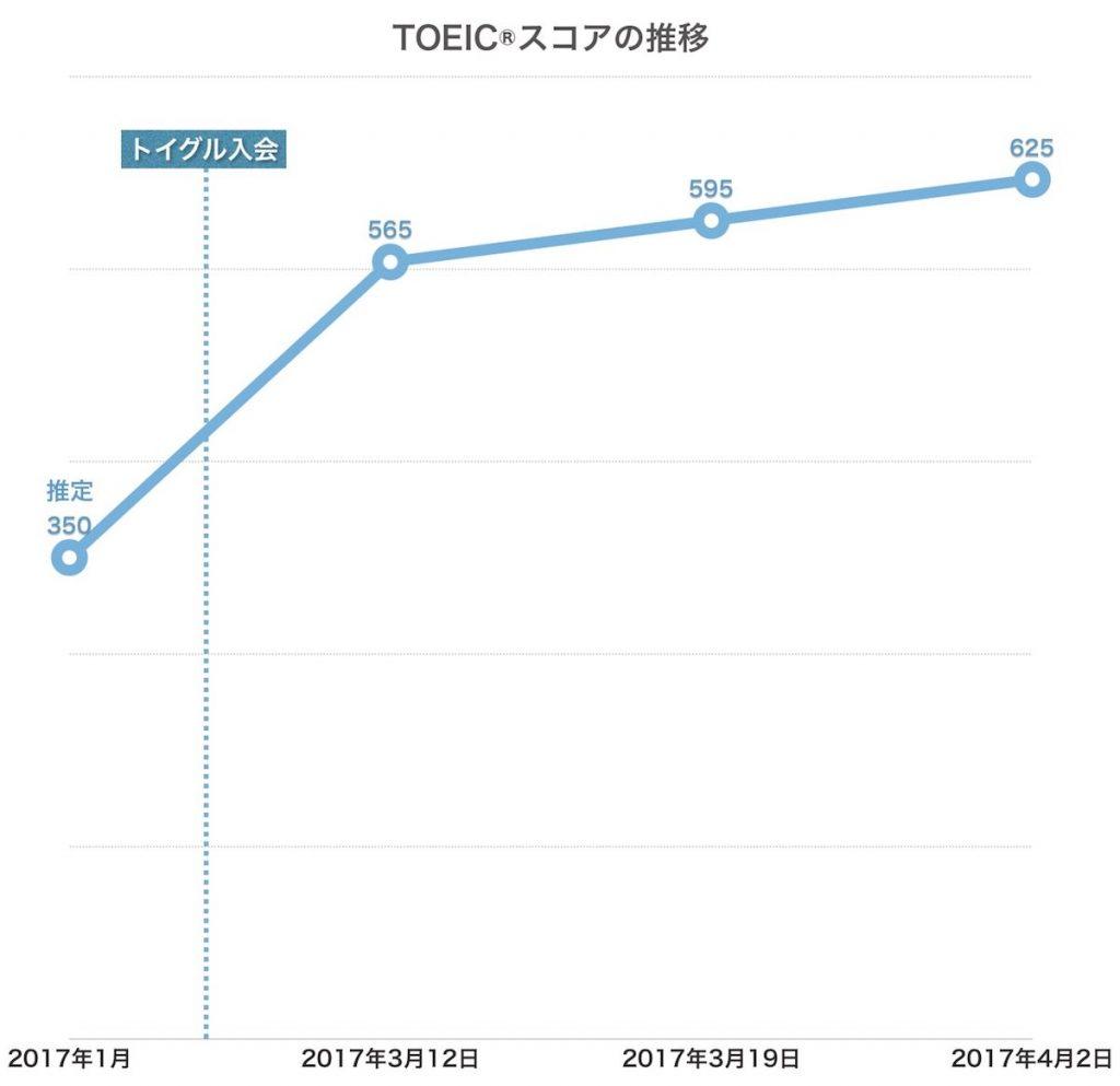 TOEIC600点のスコアアップ事例