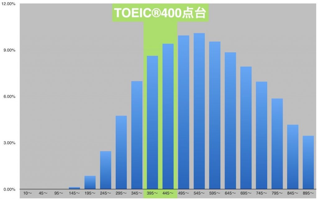 TOEIC400点のレベル