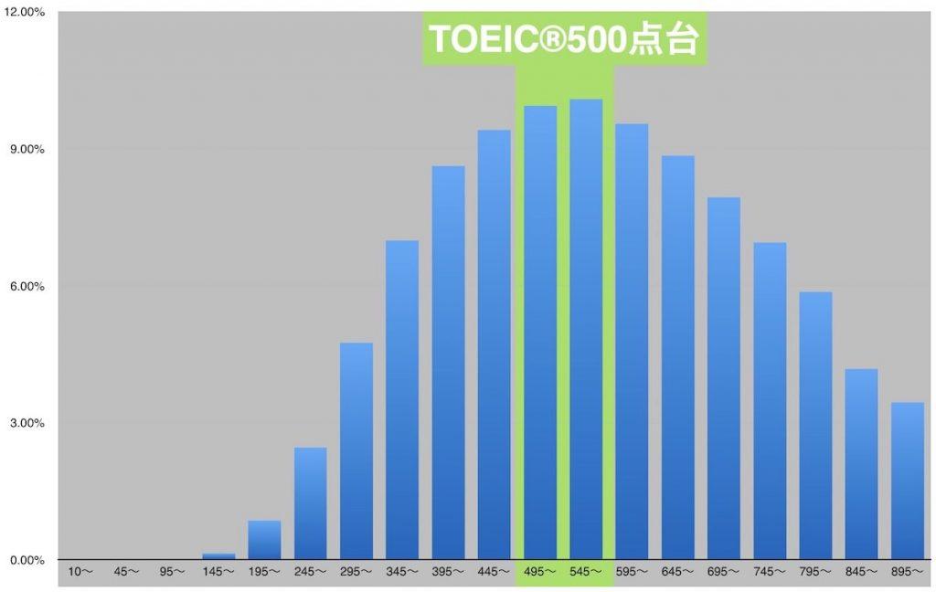 TOEIC500点のレベル