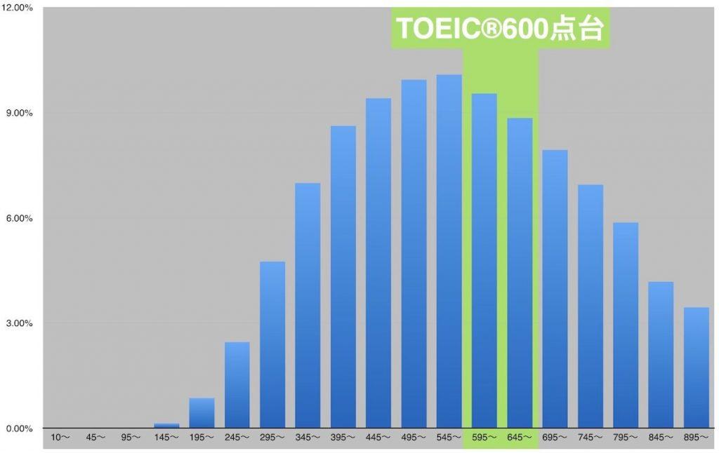 TOEIC600点のレベル