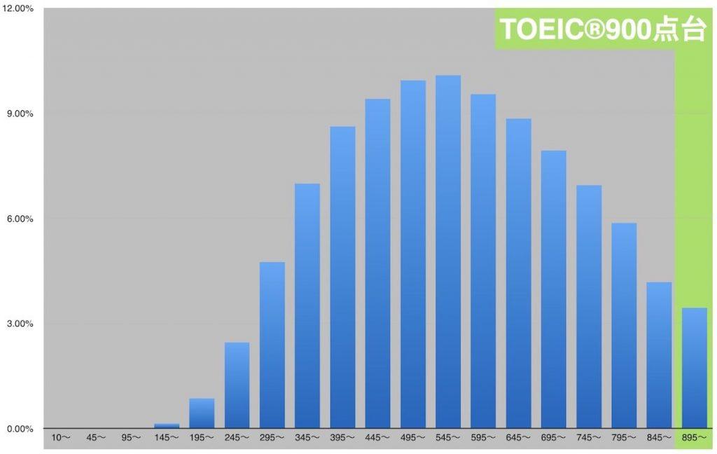 TOEIC900点のレベル